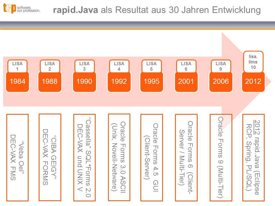 rapidJava als Resultat aus 30 Jahren Entwicklung