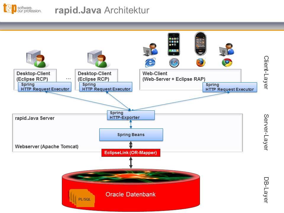 rapidJava Architektur