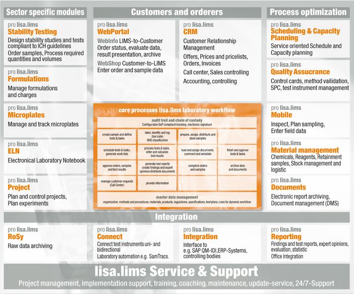 lisa.lims modules