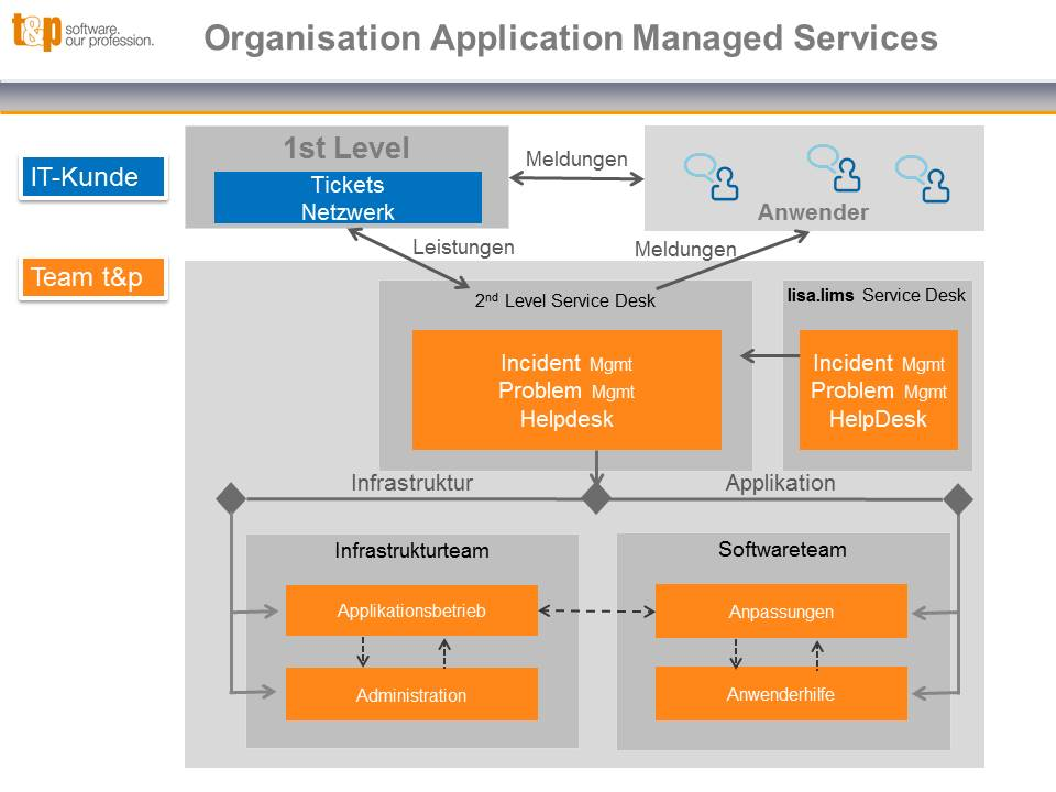 Organisation Application Managed Services