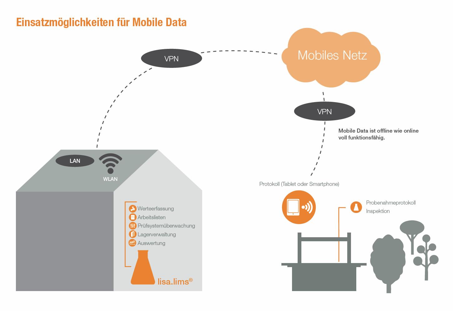 Einsatzmöglichkeiten für Mobile Data