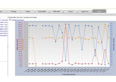 lisa.lims User Interface Grafik